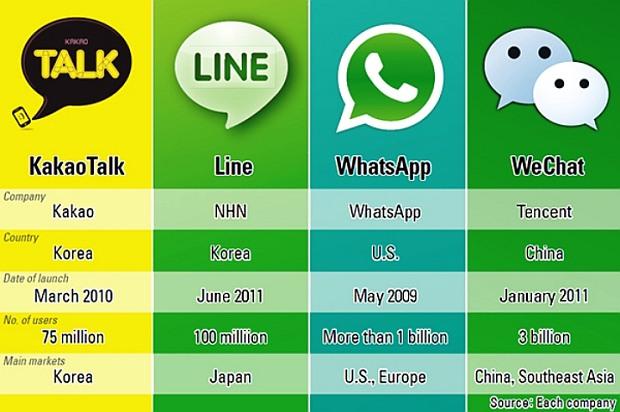 KakaoTalk WhatsApp